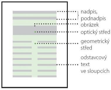 Optické rozložení strany